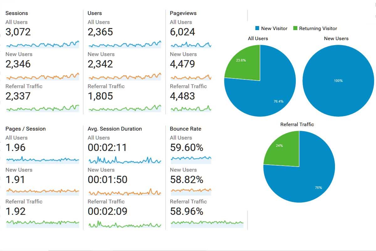 E-Commerce SEO - Google Analytics